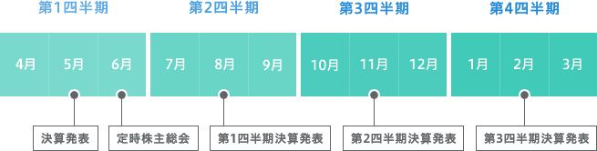 第1四半期:4月、5月(決算発表)、6月(定時株主総会) 第2四半期:7月、8月(第1四半期決算発表)、9月 第3四半期:10月、11月(第2四半期決算発表)、12月 第4四半期:1月、2月(第3四半期決算発表)、3月