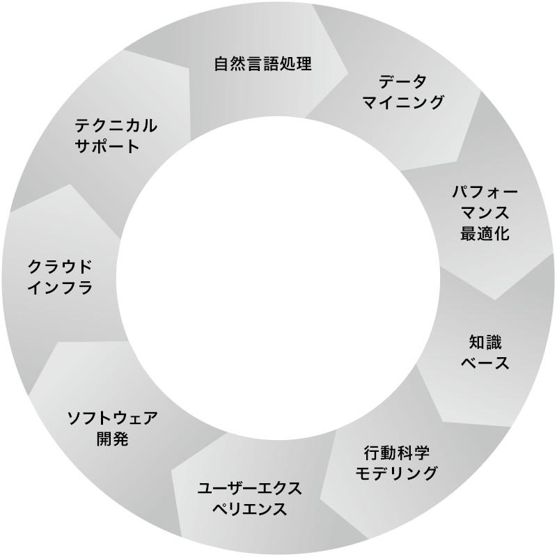 研究開発のサイクル