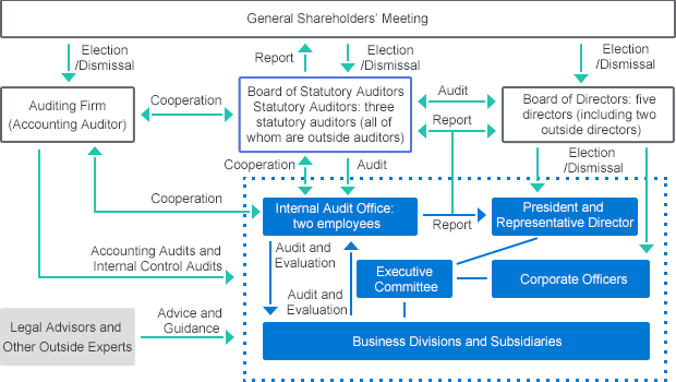 FRONTEO's corporate governance system